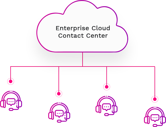 enterprise cloud contact center 579x443