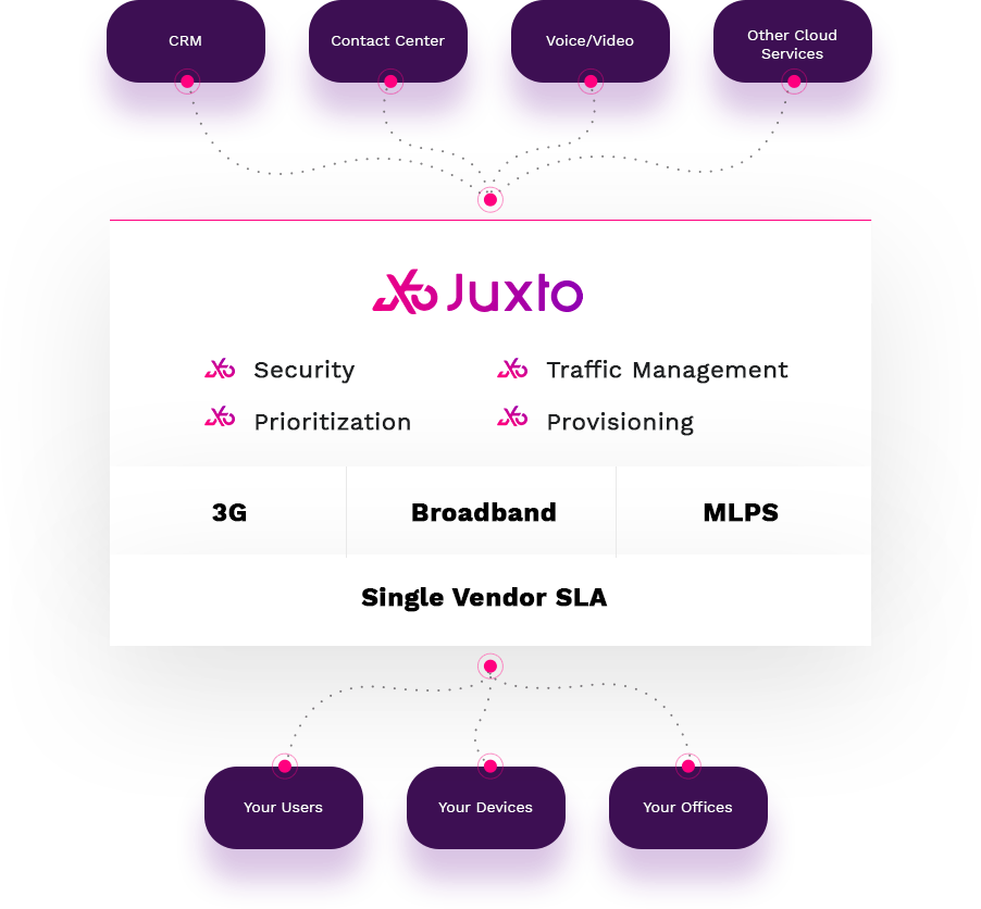 juxto cloud to edge service overview 902x836